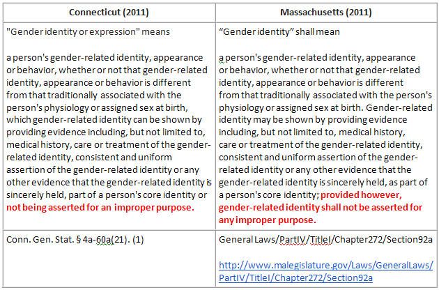 an introduction to the concept of gender Hunt, j, 2004 'introduction to gender analysis concepts and steps', development bulletin, no 64, pp 100-106 introduction to gender analysis concepts and steps.