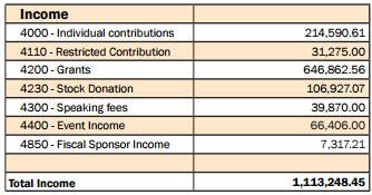 NCTE_2013_income